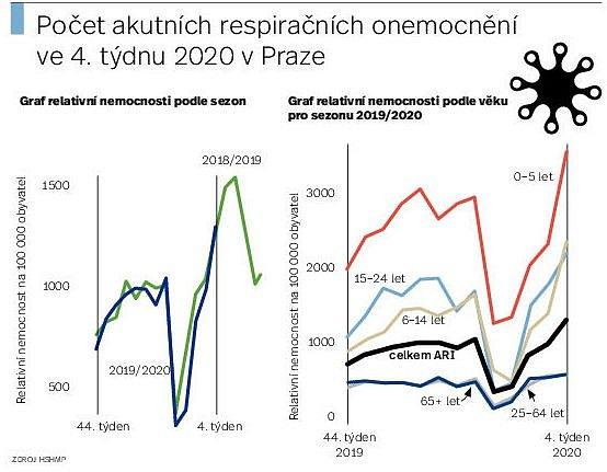 Chřipka vPraze. Infografika.