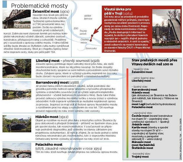 Zničené mosty vPraze. Infografika.