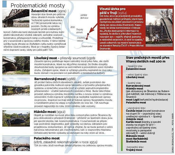 Zničené mosty v Praze. Infografika.