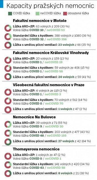 Kapacity lůžek pražských nemocnic.