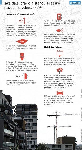 Další pravidla Pražských stavebních předpisů.