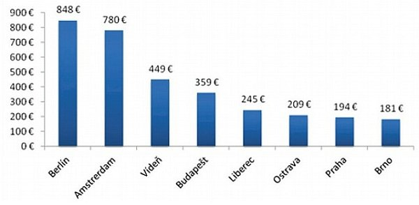 Klub zastupitelů za ODS nabídl srovnání cen jízdného vMHD vněkterých evropských a českých městech vroce 2010.