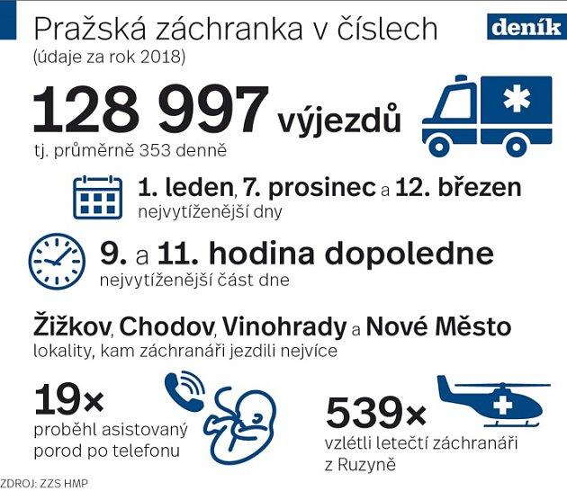 Zdravotnická záchranná služba hlavního města Prahy. Infografika.
