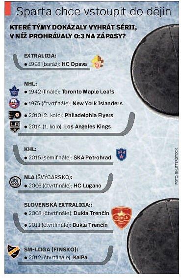 Hokejová extraliga. Sparta Praha. Infografika.