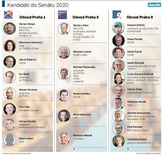 Kandidáti do Senátu 2020.