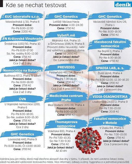 Testy na covid-19vPraze. Infografika.