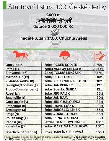 Startovní listina 100.ročníku dostihového Českého derby. Infografika.