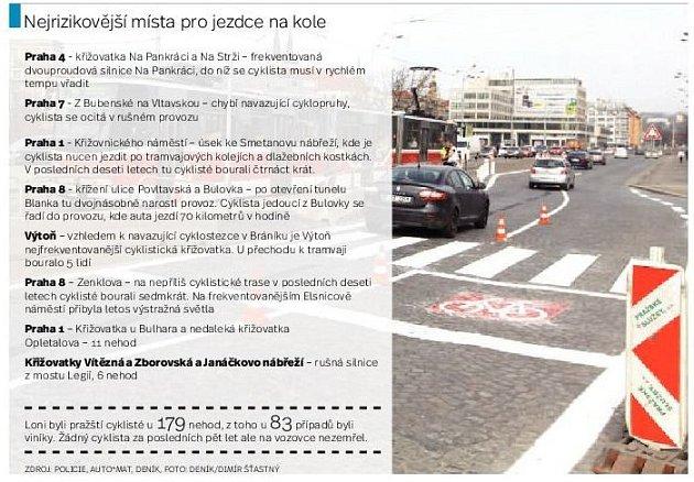 Riziková místa pro cyklisty. Infografika.