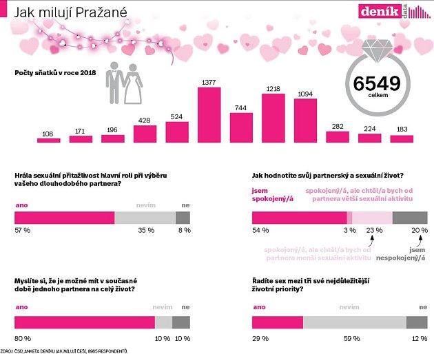 Jak milují Pražané. Infografika.