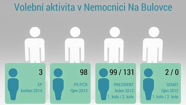 Volební aktivita vNemocnici Na Bulovce vPraze.