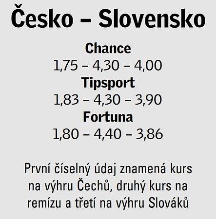 Vypsané kursové sázky na osmifinálový olympijský duel Česko - Slovensko.