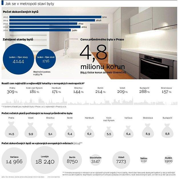 Nové byty vPraze. Infografika.