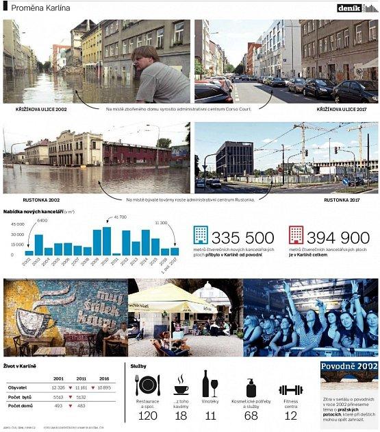 Proměna Karlína. Infografika.