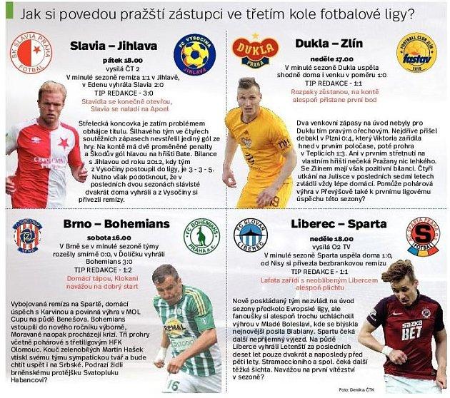 Pražské týmy ve třetím kole fotbalové ligy. Infografika.
