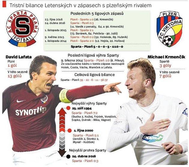 Sparta - Plzeň. Infografika.