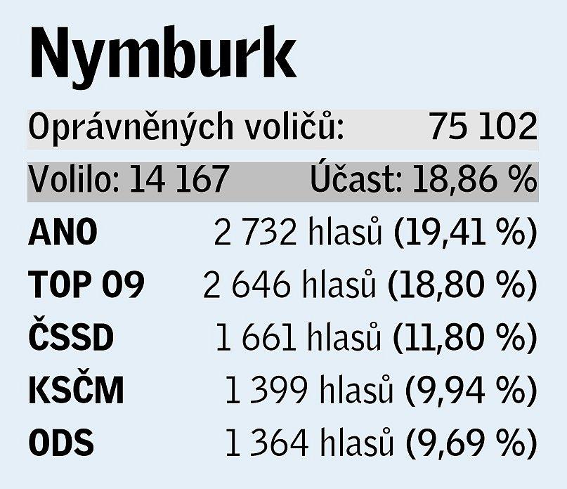 Pětice volebních uskupení, která v daném okrese získala největší podporu v eurovolbách.