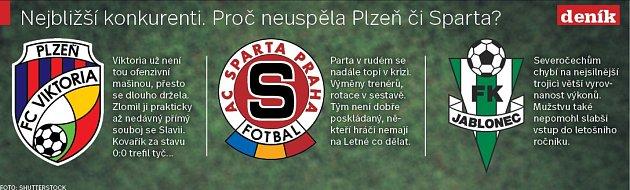 Fotbalová FORTUNA:LIGA. Infografika.