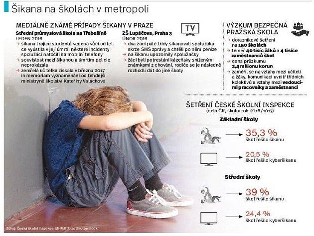 Šikana na školách vmetropoli