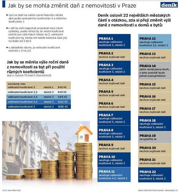 Kde by se mohla změnit daň znemovitosti. Infografika.