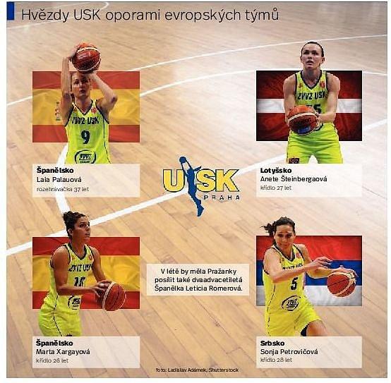 Basketbalistky USK. Infografika.