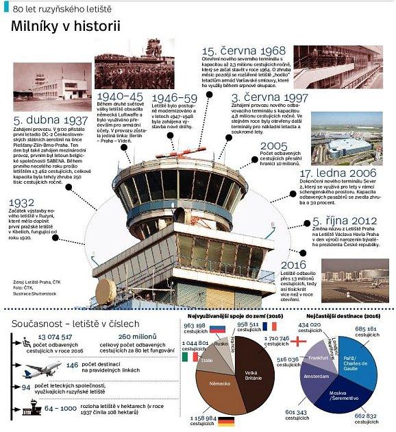 Historie Ruzyně. Infografika.