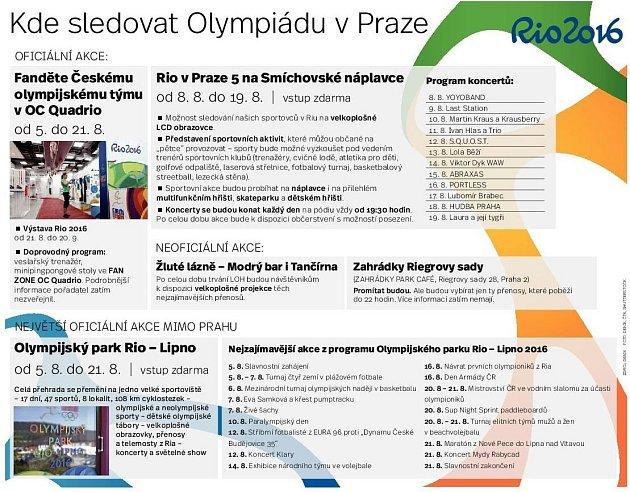 Olympiáda. Infografika