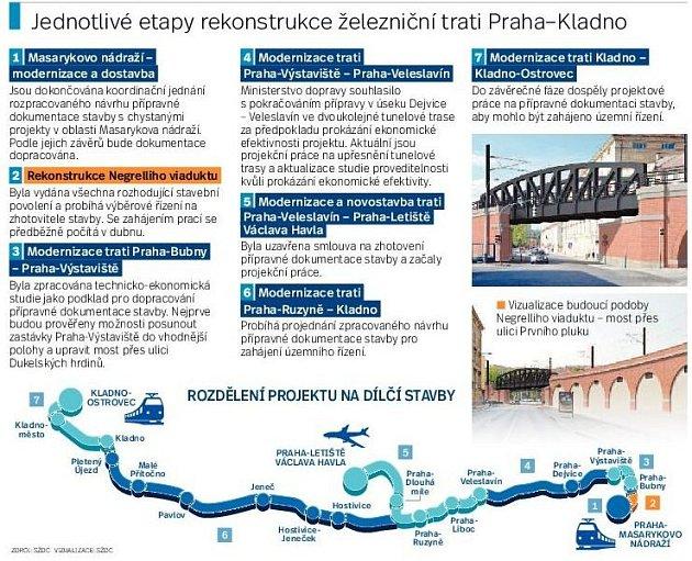 Rekonstrukce trati. Infografika.