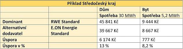 Příklad úspory ve Středočeském kraji.