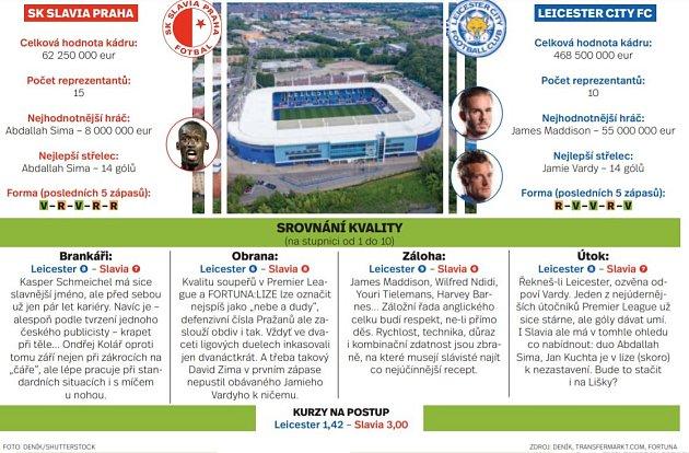 Srovnání Slavie a Leicesteru.
