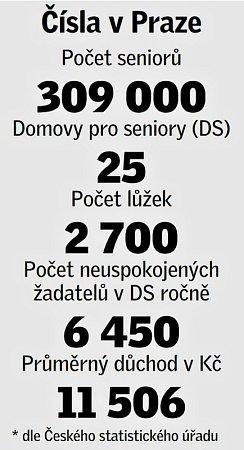Seniorská statistika vPraze.