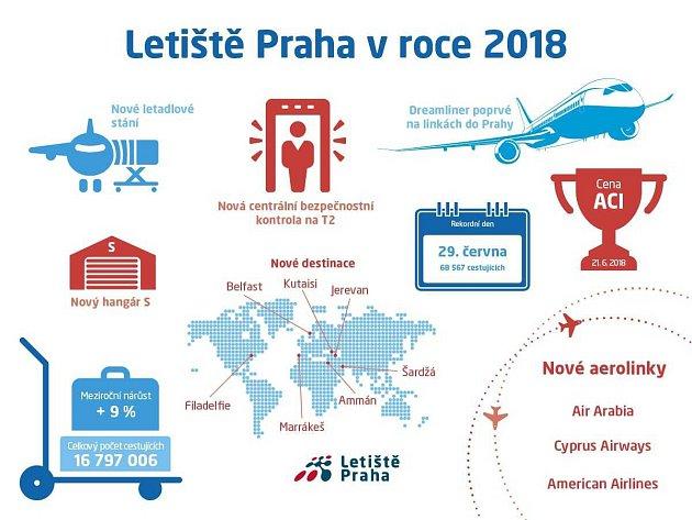 Bilance Letiště Praha vroce 2018.Infografika.