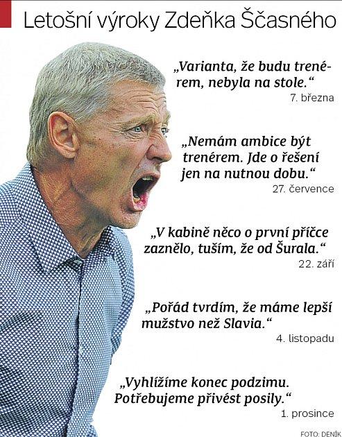 Rezavá Sparta. Výroky trenéra Zdeňka Ščasného. Infografika.