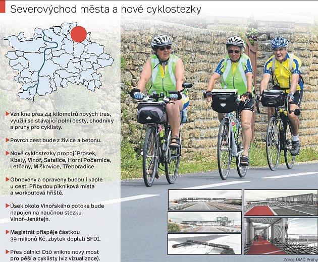 Cyklostezky kolem Prahy.