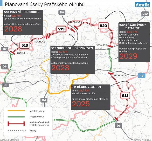 Plánované úseky Pražského okruhu