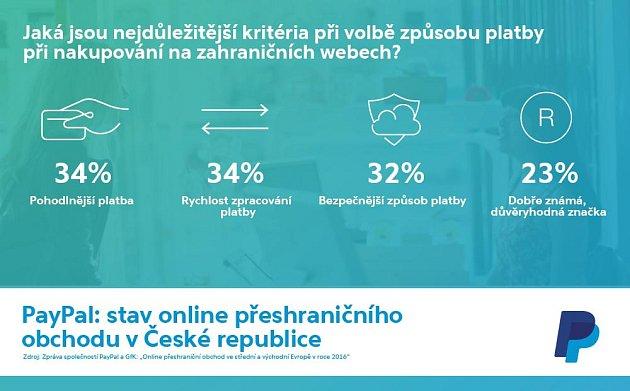 Kritéria při nakupování na zahraničních webech.