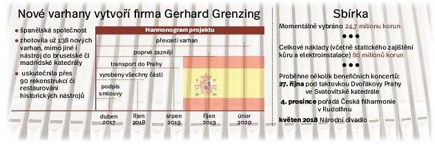Varhany pro katedrálu sv. Víta. Infografika.