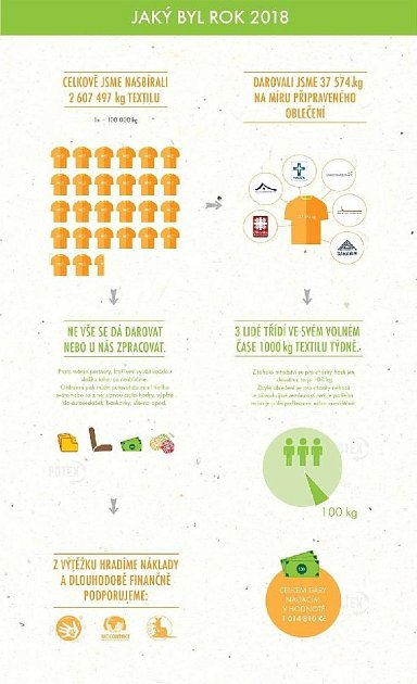 Třídění textilu vPraze. Infografika