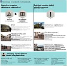 Pavilony v Praze. Infografika.