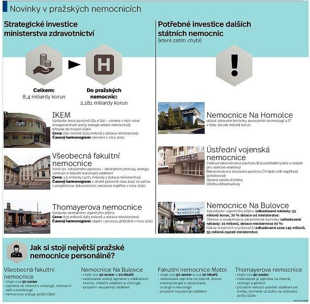Pavilony vPraze. Infografika.