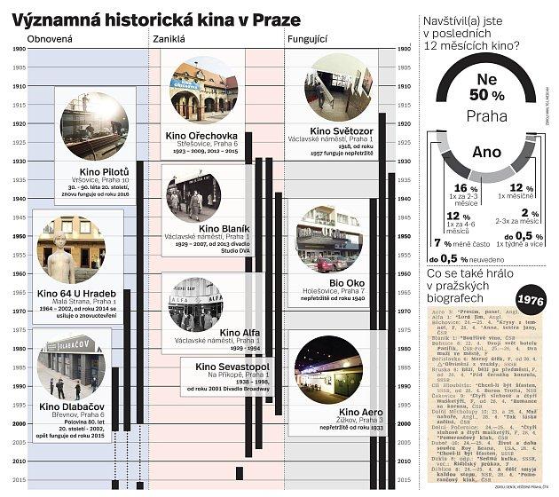 kina. Infografika
