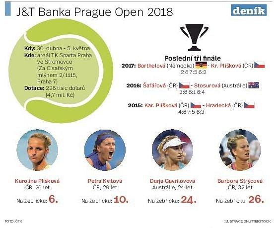 Tenisové hvězdy míří do Prahy. Infografika.