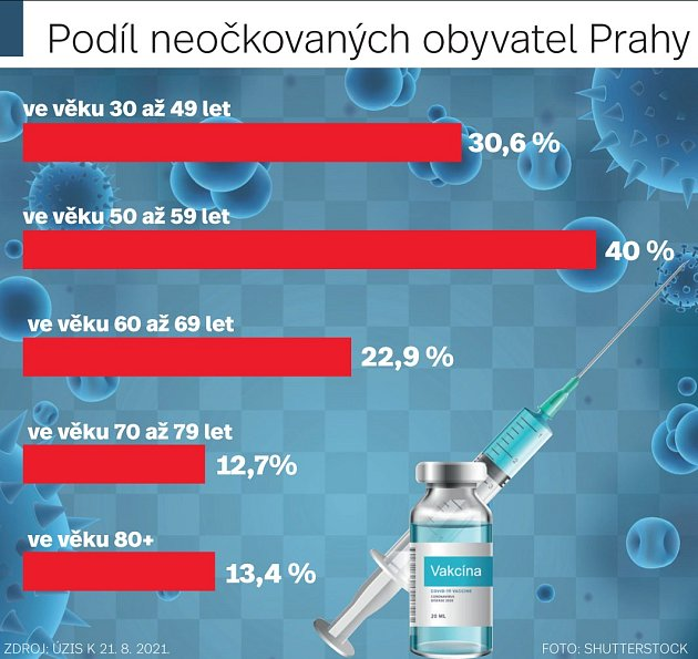 Podíl neočkovaných obyvatel Prahy.