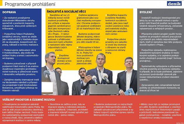 Programové prohlášení nové koalice vPraze. Infografika.