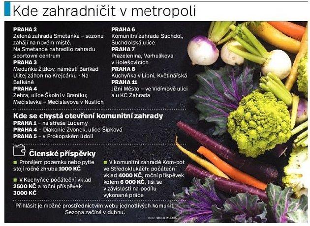 Kde lze vPraze zahradničit. Infografika.