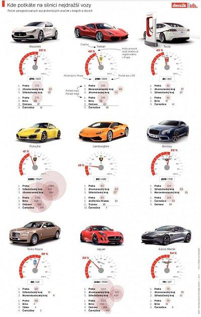 Luxusní auta vPraze. Infografika.