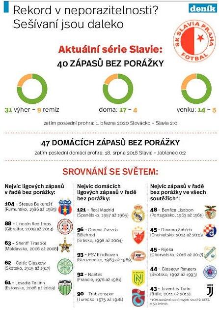 Slavia nebrzdí. Infografika