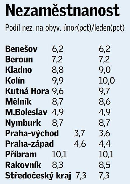 Statistika nezaměstnanosti ve Středočeském kraji vúnoru roku 2014.