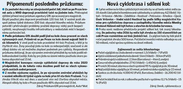 Praha se zavázala, že bude podporovat cyklisty.