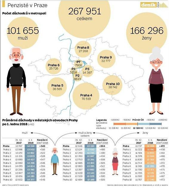 Senioři vPraze. Infografika.