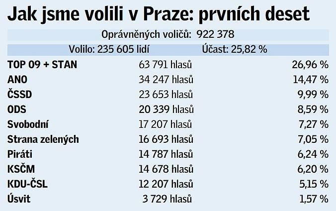 Prvních deset volebních uskupení, která v Praze získala největší podporu v eurovolbách.